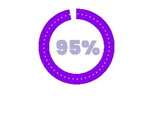 95% Client Retention